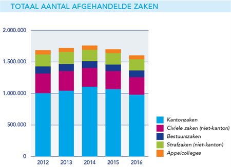 totaal-aantal-afgehandelde-zaken-2016